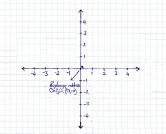 Kartezyen Koordinat Sistemi