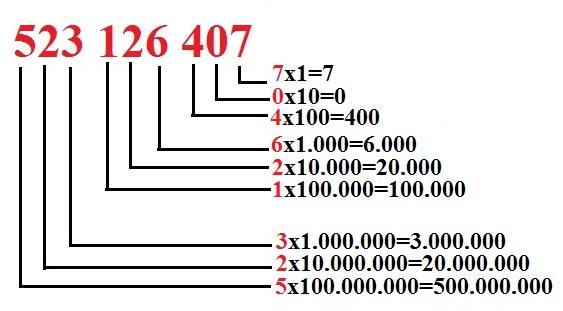 Milyonlu Sayıların Okunuşu ve Yazılışı