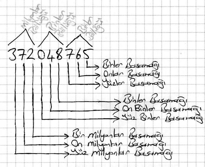 Doğal Sayıların Bölükleri Basamakları Basamak Değerleri