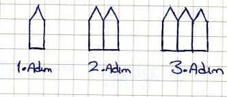 5.Sınıf Örüntüler Konu Testi