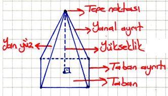 Dik Piramit Temel Elemanları Açınımı