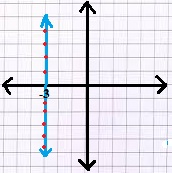 Doğrusal Denklemlerin Grafiğini Çizme